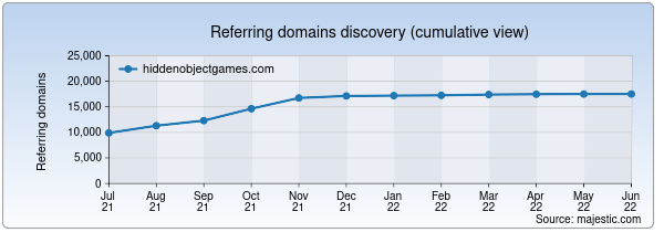Referring domains for hiddenobjectgames.com by Majestic Seo