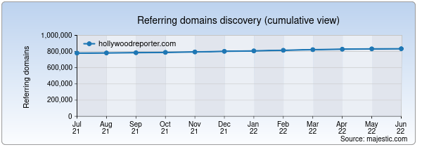 Referring domains for hollywoodreporter.com by Majestic Seo
