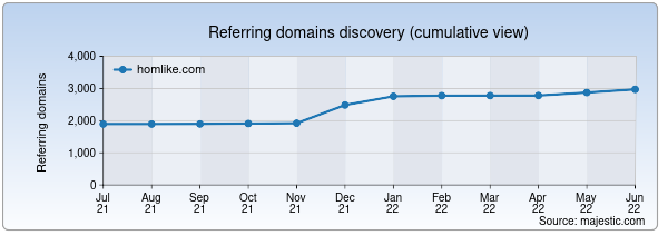 Referring domains for homlike.com by Majestic Seo