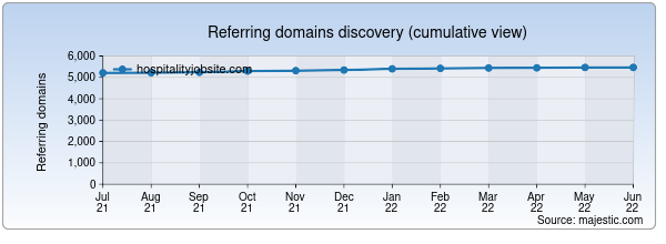 Referring domains for hospitalityjobsite.com by Majestic Seo