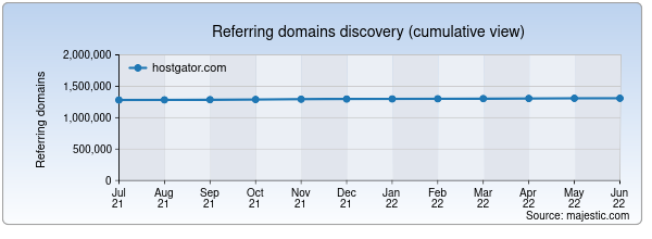 Referring domains for hostgator.com by Majestic Seo
