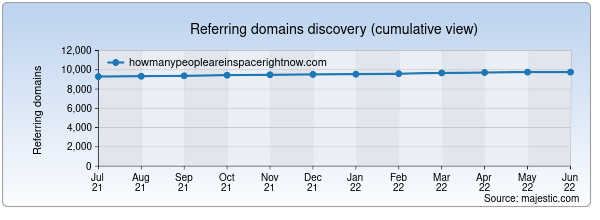 Referring domains for howmanypeopleareinspacerightnow.com by Majestic Seo