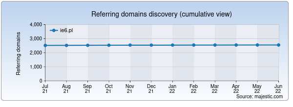 Referring domains for ie6.pl by Majestic Seo