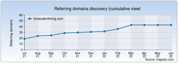Referring domains for ilmstudentliving.com by Majestic Seo