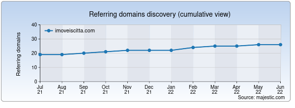Referring domains for imoveiscitta.com by Majestic Seo