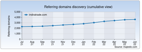 Referring domains for indiratrade.com by Majestic Seo