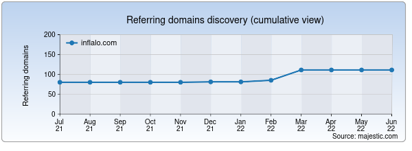 Referring domains for inflalo.com by Majestic Seo