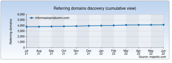 Referring domains for informasicpnsbumn.com by Majestic Seo