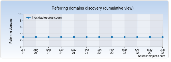 Referring domains for inoxidablesdrosy.com by Majestic Seo