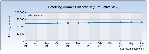 Referring domains for inpes.sante.fr by Majestic Seo