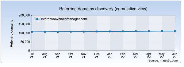 Referring domains for internetdownloadmanager.com by Majestic Seo