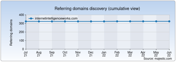 Referring domains for internetintelligenceworks.com by Majestic Seo