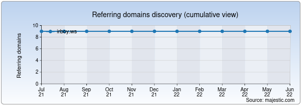 Referring domains for irboy.ws by Majestic Seo