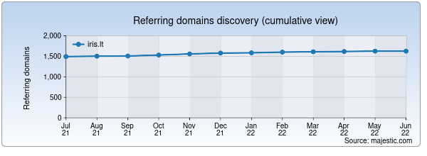 Referring domains for iris.lt by Majestic Seo
