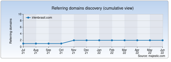 Referring domains for irlenbrasil.com by Majestic Seo
