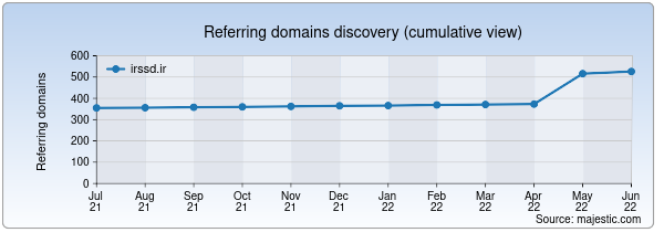 Referring domains for irssd.ir by Majestic Seo