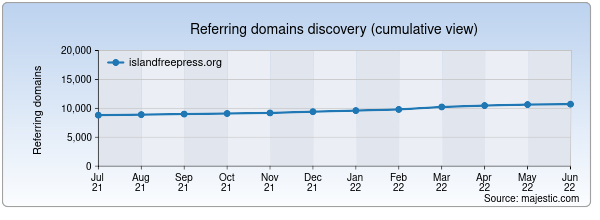 Referring domains for islandfreepress.org by Majestic Seo
