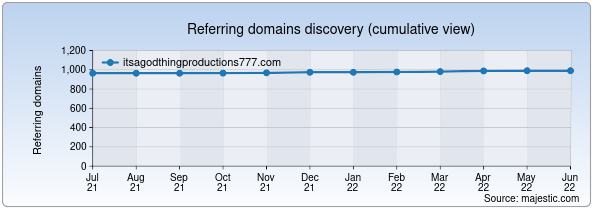 Referring domains for itsagodthingproductions777.com by Majestic Seo