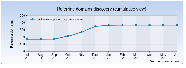 Referring domains for jacksoncorporatetrophies.co.uk by Majestic Seo