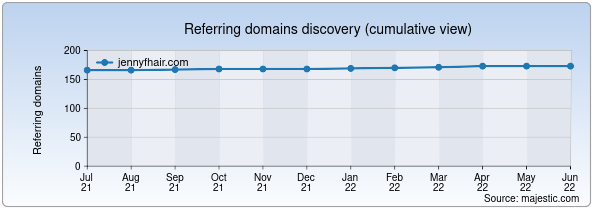 Referring domains for jennyfhair.com by Majestic Seo