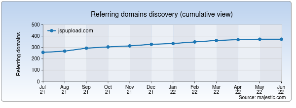 Referring domains for jspupload.com by Majestic Seo