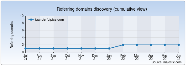Referring domains for juanderfulpics.com by Majestic Seo