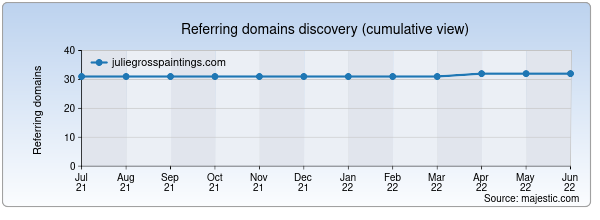 Referring domains for juliegrosspaintings.com by Majestic Seo