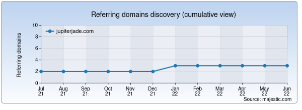 Referring domains for jupiterjade.com by Majestic Seo