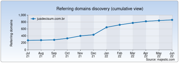 Referring domains for jusdecisum.com.br by Majestic Seo