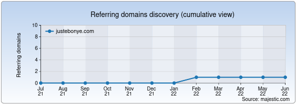 Referring domains for justebonye.com by Majestic Seo
