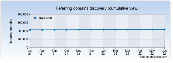 Referring domains for jx3.xoyo.com by Majestic Seo