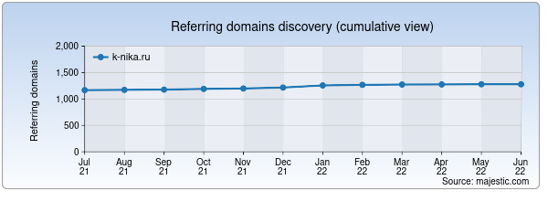 Referring domains for k-nika.ru by Majestic Seo