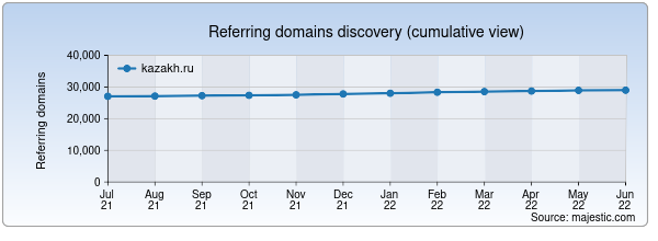 Referring domains for kazakh.ru by Majestic Seo