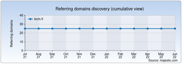 Referring domains for kcm.fi by Majestic Seo