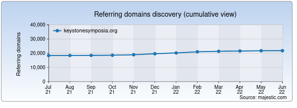 Referring domains for keystonesymposia.org by Majestic Seo