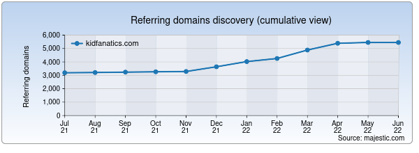 Referring domains for kidfanatics.com by Majestic Seo
