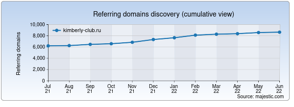 Referring domains for kimberly-club.ru by Majestic Seo