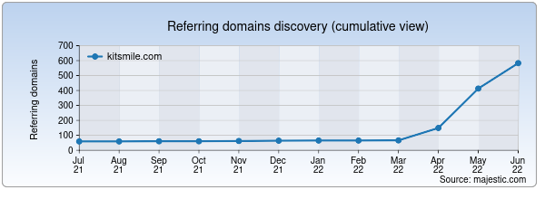 Referring domains for kitsmile.com by Majestic Seo