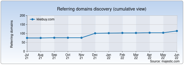 Referring domains for kkebuy.com by Majestic Seo