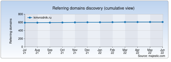 Referring domains for kmvrodnik.ru by Majestic Seo
