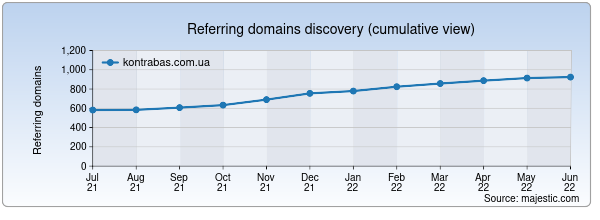Referring domains for kontrabas.com.ua by Majestic Seo