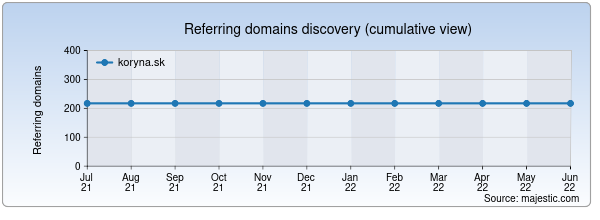 Referring domains for koryna.sk by Majestic Seo
