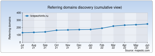 Referring domains for krepezhinfo.ru by Majestic Seo