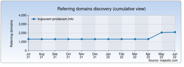 Referring domains for kupuvam-prodavam.info by Majestic Seo