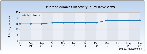 Referring domains for lacollina.bio by Majestic Seo