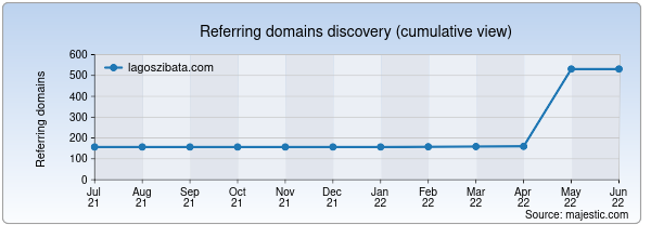 Referring domains for lagoszibata.com by Majestic Seo