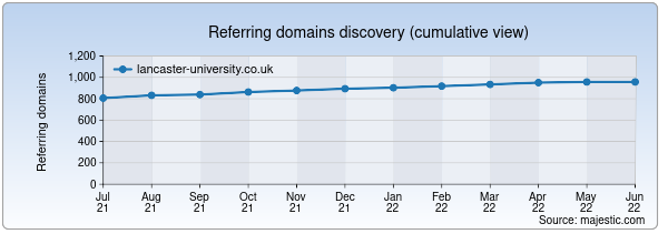 Referring domains for lancaster-university.co.uk by Majestic Seo