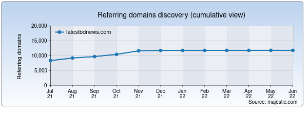 Referring domains for latestbdnews.com by Majestic Seo