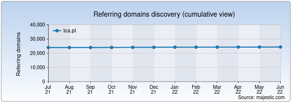 Referring domains for lca.pl by Majestic Seo