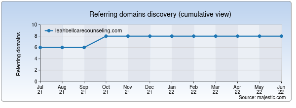 Referring domains for leahbellcarecounseling.com by Majestic Seo
